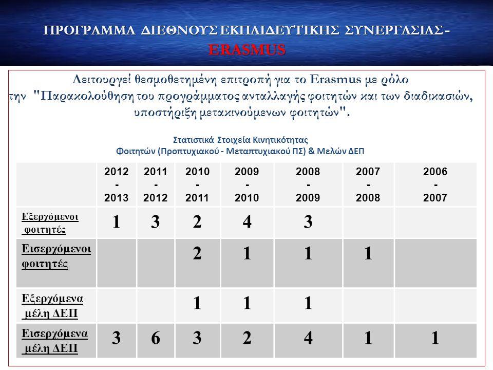 ΠΡΟΓΡΑΜΜΑ ΔΙΕΘΝΟΥΣ ΕΚΠΑΙΔΕΥΤΙΚΗΣ ΣΥΝΕΡΓΑΣΙΑΣ - ERASMUS Λειτουργεί θεσμοθετημένη επιτροπή για το Erasmus με ρόλο την