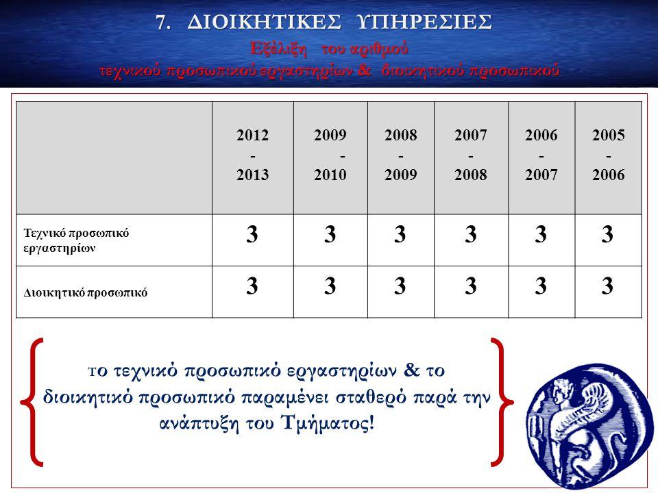 Εξέλιξη του αριθμού τεχνικού προσωπικού εργαστηρίων & διοικητικού προσωπικού 2012 - 2013 2009 - 2010 2008 - 2009 2007 - 2008 2006 - 2007 2005 - 2006 Τ