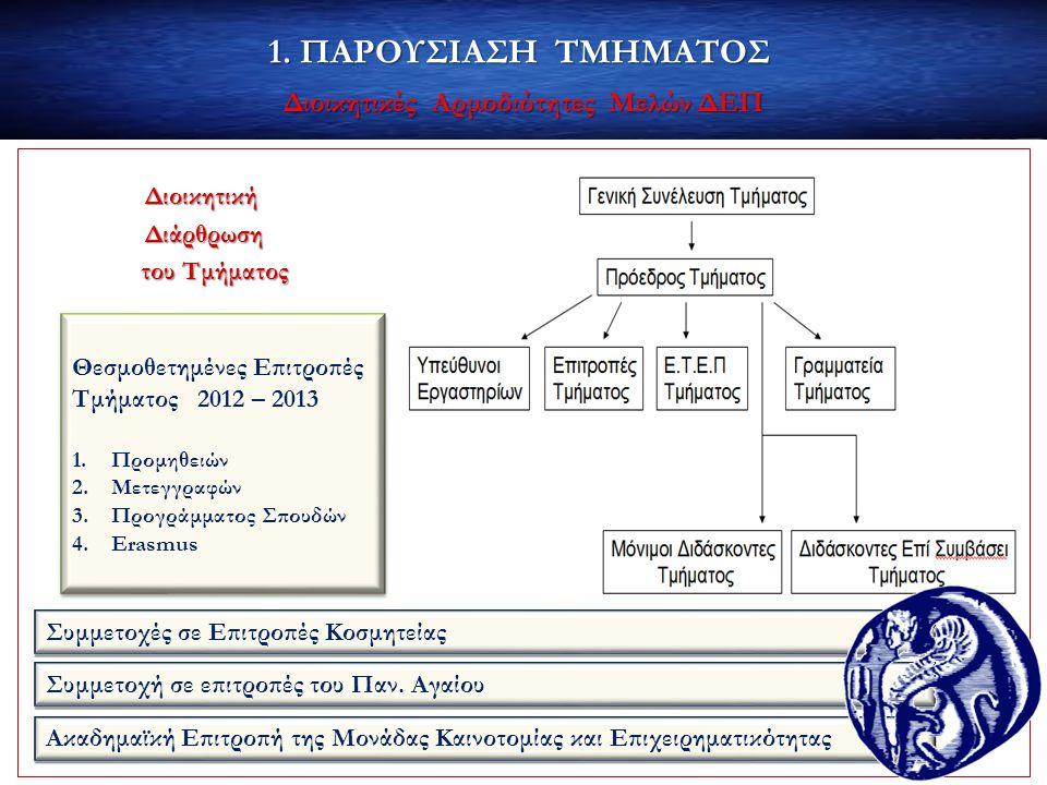 1. ΠΑΡΟΥΣΙΑΣΗ ΤΜΗΜΑΤΟΣ Διοικητικές Αρμοδιότητες Μελών ΔΕΠ Θεσμοθετημένες Επιτροπές Τμήματος 2012 – 2013 1.Προμηθειών 2.Μετεγγραφών 3.Προγράμματος Σπου