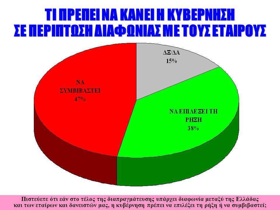 ΤΙ ΠΡΕΠΕΙ ΝΑ ΚΑΝΕΙ Η ΚΥΒΕΡΝΗΣΗ ΣΕ ΠΕΡΙΠΤΩΣΗ ΔΙΑΦΩΝΙΑΣ ΜΕ ΤΟΥΣ ΕΤΑΙΡΟΥΣ Πιστεύετε ότι εάν στο τέλος της διαπραγμάτευσης υπάρχει διαφωνία μεταξύ της Ελλάδας και των εταίρων και δανειστών μας, η κυβέρνηση πρέπει να επιλέξει τη ρήξη ή να συμβιβαστεί;