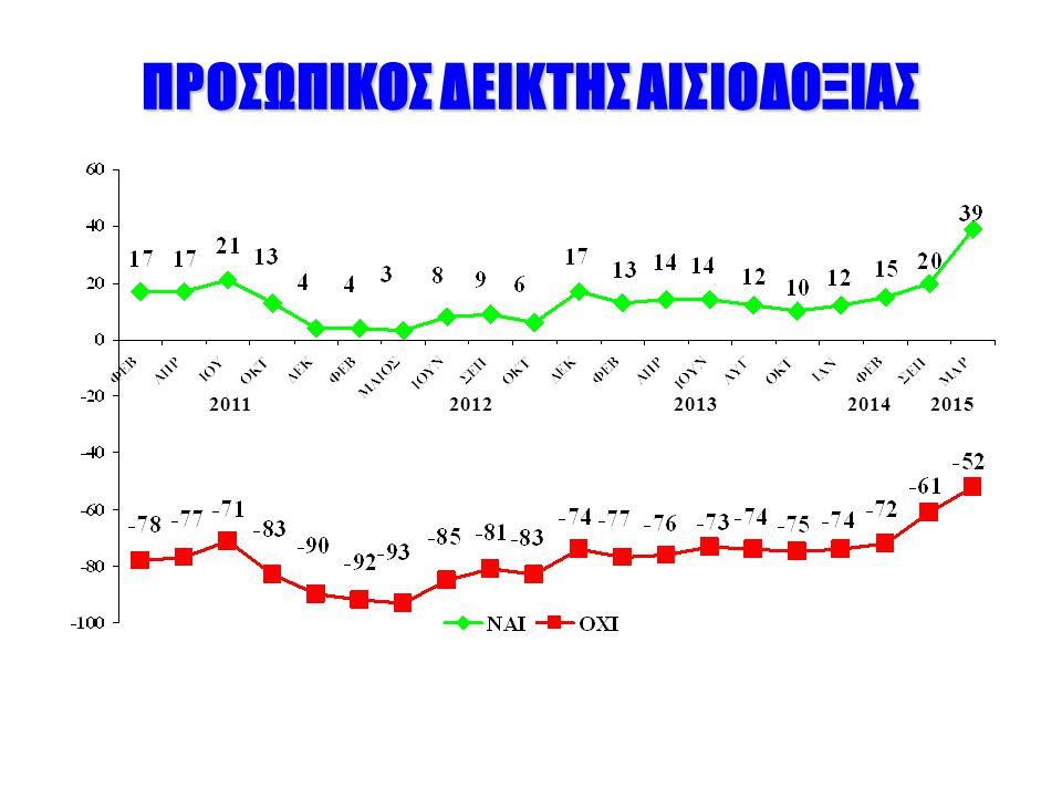 ΠΡΟΣΩΠΙΚΟΣ ΔΕΙΚΤΗΣ ΑΙΣΙΟΔΟΞΙΑΣ 20112012201320142015