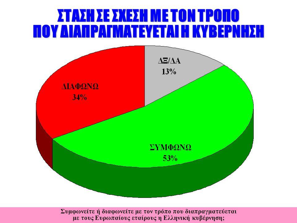 ΣΤΑΣΗ ΣΕ ΣΧΕΣΗ ΜΕ ΤΟΝ ΤΡΟΠΟ ΠΟΥ ΔΙΑΠΡΑΓΜΑΤΕΥΕΤΑΙ Η ΚΥΒΕΡΝΗΣΗ Συμφωνείτε ή διαφωνείτε με τον τρόπο που διαπραγματεύεται με τους Ευρωπαίους εταίρους η Ελληνική κυβέρνηση;