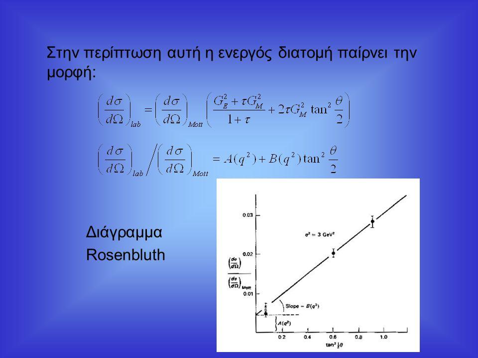 Στην περίπτωση αυτή η ενεργός διατομή παίρνει την μορφή: Διάγραμμα Rosenbluth