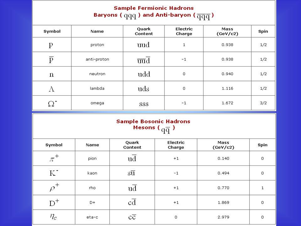 Στο διάγραμμα Rosenbluth παρατηρείται μια γραμμική εξάρτηση των μεγεθών των δυο αξόνων για σταθερό q 2.