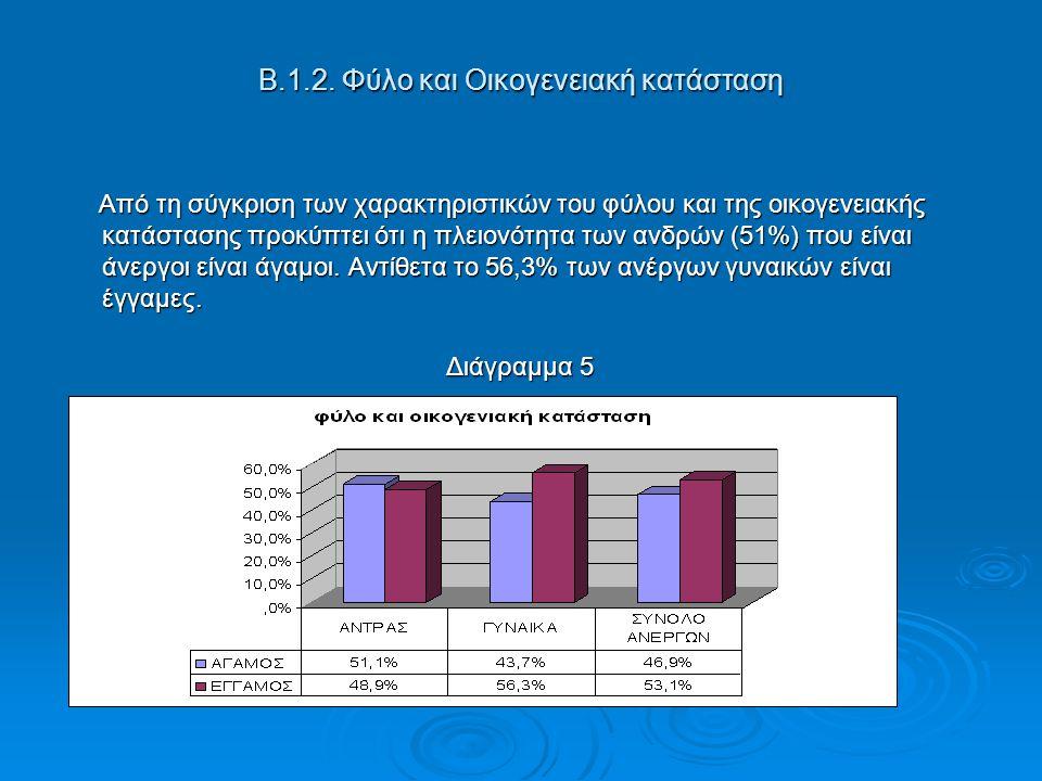 Β.1.2. Φύλο και Οικογενειακή κατάσταση Από τη σύγκριση των χαρακτηριστικών του φύλου και της οικογενειακής κατάστασης προκύπτει ότι η πλειονότητα των