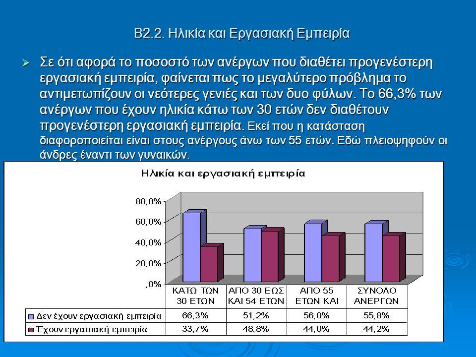 Β2.2. Ηλικία και Εργασιακή Εμπειρία  Σε ότι αφορά το ποσοστό των ανέργων που διαθέτει προγενέστερη εργασιακή εμπειρία, φαίνεται πως το μεγαλύτερο πρό