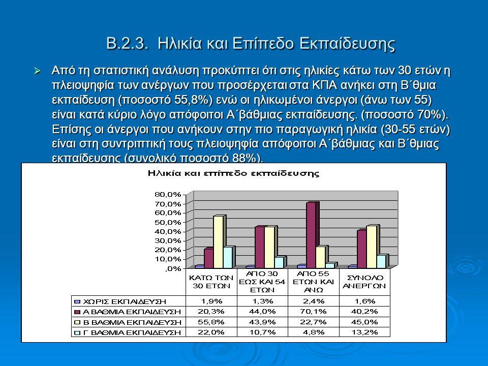 Β.2.3. Ηλικία και Επίπεδο Εκπαίδευσης  Από τη στατιστική ανάλυση προκύπτει ότι στις ηλικίες κάτω των 30 ετών η πλειοψηφία των ανέργων που προσέρχεται