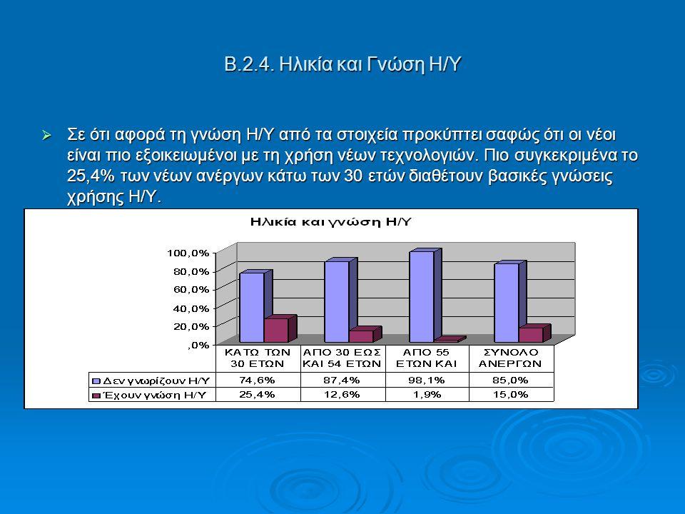 Β.2.4. Ηλικία και Γνώση Η/Υ  Σε ότι αφορά τη γνώση Η/Υ από τα στοιχεία προκύπτει σαφώς ότι οι νέοι είναι πιο εξοικειωμένοι με τη χρήση νέων τεχνολογι