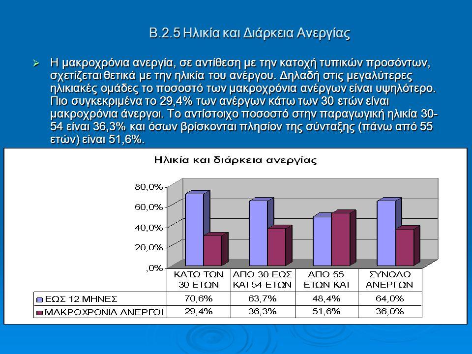 Β.2.5 Ηλικία και Διάρκεια Ανεργίας  Η μακροχρόνια ανεργία, σε αντίθεση με την κατοχή τυπικών προσόντων, σχετίζεται θετικά με την ηλικία του ανέργου.