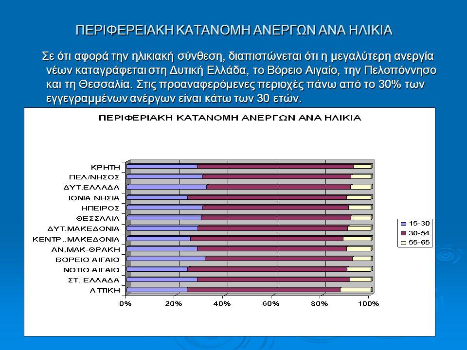 ΠΕΡΙΦΕΡΕΙΑΚΗ ΚΑΤΑΝΟΜΗ ΑΝΕΡΓΩΝ ΑΝΑ ΗΛΙΚΙΑ Σε ότι αφορά την ηλικιακή σύνθεση, διαπιστώνεται ότι η μεγαλύτερη ανεργία νέων καταγράφεται στη Δυτική Ελλάδα