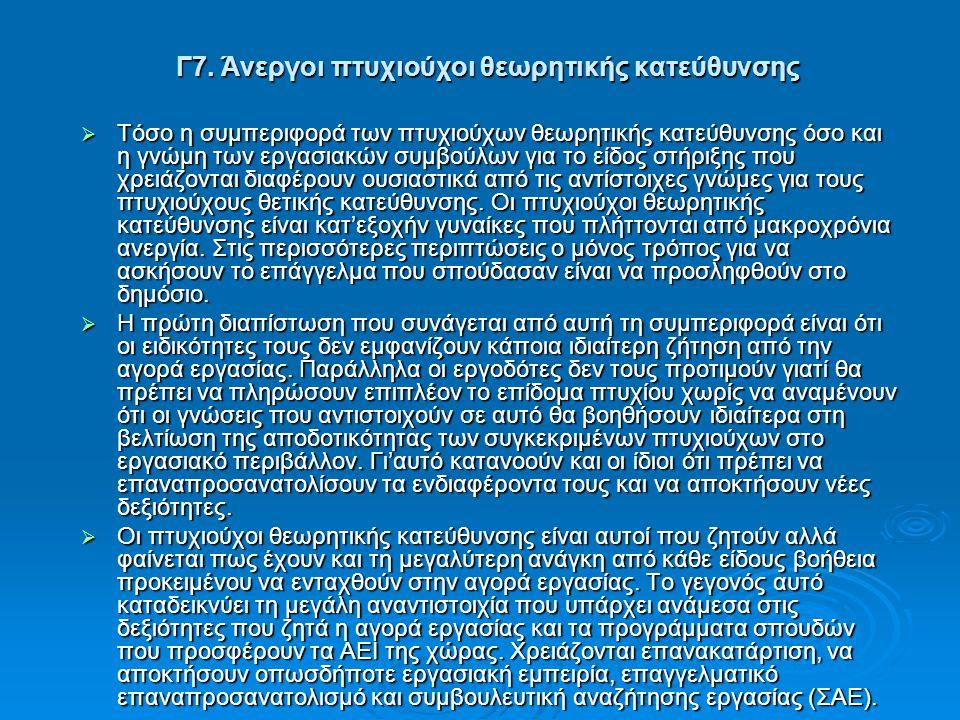 Γ7. Άνεργοι πτυχιούχοι θεωρητικής κατεύθυνσης  Τόσο η συμπεριφορά των πτυχιούχων θεωρητικής κατεύθυνσης όσο και η γνώμη των εργασιακών συμβούλων για