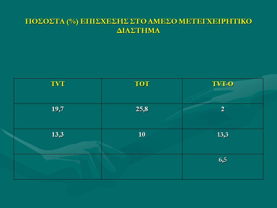 ΠΟΣΟΣΤΑ (%) ΕΠΙΣΧΕΣΗΣ ΣΤΟ ΑΜΕΣΟ ΜΕΤΕΓΧΕΙΡΗΤΙΚΟ ΔΙΑΣΤΗΜΑ TVTTOT TVT-O 19,725,82 13,31013,3 6,5