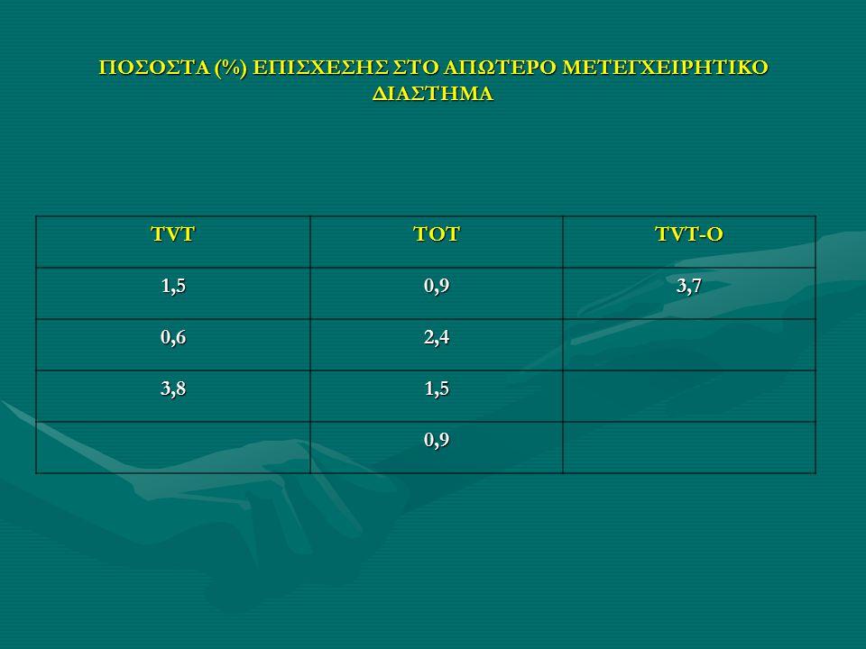 ΠΟΣΟΣΤΑ (%) ΕΠΙΣΧΕΣΗΣ ΣΤΟ ΑΠΩΤΕΡΟ ΜΕΤΕΓΧΕΙΡΗΤΙΚΟ ΔΙΑΣΤΗΜΑ TVTTOT TVT-O 1,50,93,7 0,62,4 3,81,5 0,9