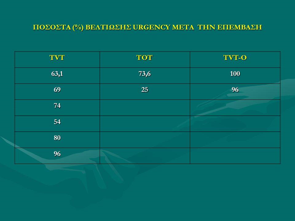ΠΟΣΟΣΤΑ (%) ΒΕΛΤΙΩΣΗΣ URGENCY ΜΕΤΑ ΤΗΝ ΕΠΕΜΒΑΣΗ TVTTOT TVT-O 63,173,6100 692596 74 54 80 96