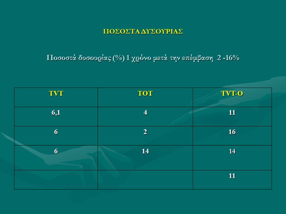 ΠΟΣΟΣΤΑ ΔΥΣΟΥΡΙΑΣ Ποσοστά δυσουρίας (%) 1 χρόνο μετά την επέμβαση 2 -16% TVTTOT TVT-O 6,1411 6216 61414 11