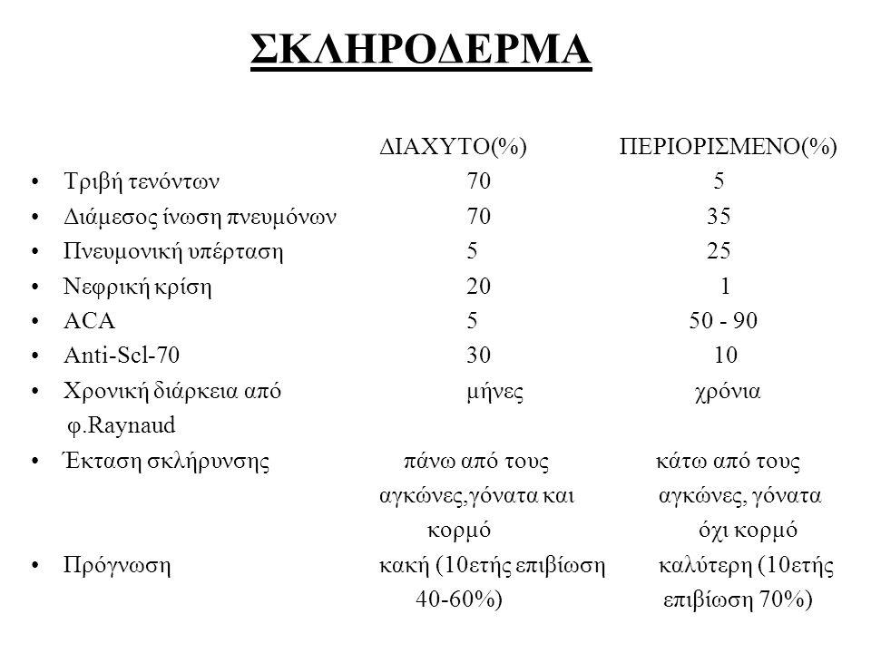 ΣΚΛΗΡΟΔΕΡΜΑ ΔΙΑΧΥΤΟ(%) ΠΕΡΙΟΡΙΣΜΕΝΟ(%) Τριβή τενόντων70 5 Διάμεσος ίνωση πνευμόνων70 35 Πνευμονική υπέρταση 5 25 Νεφρική κρίση20 1 ACA5 50 - 90 Anti-S