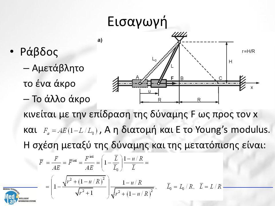 Εισαγωγή Ράβδος – Αμετάβλητο το ένα άκρο – Το άλλο άκρο κινείται με την επίδραση της δύναμης F ως προς τον x και, Α η διατομή και Ε το Young's modulus