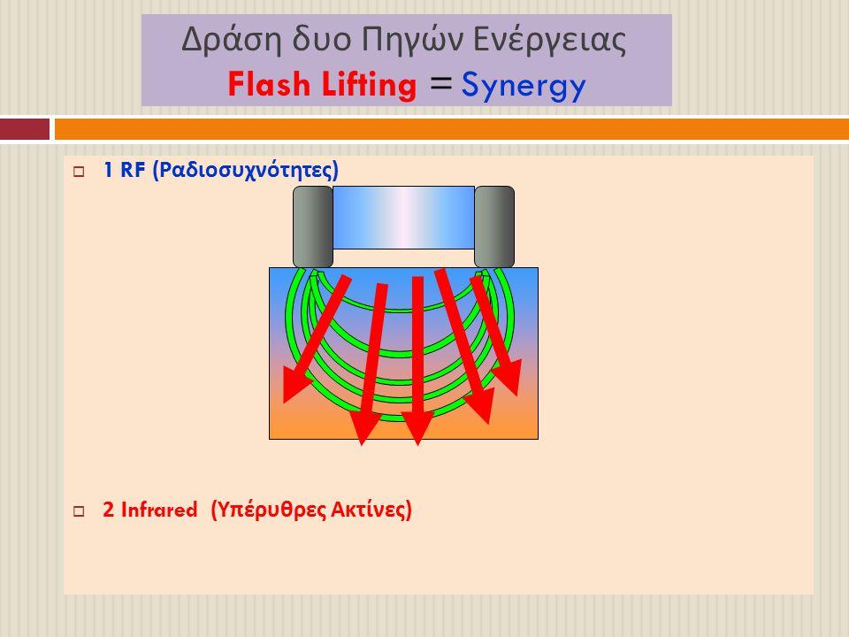 Δράση δυο Πηγών Ενέργειας Flash Lifting = Synergy  1 RF ( Ραδιοσυχνότητες )  2 Infrared ( Υπέρυθρες Ακτίνες )