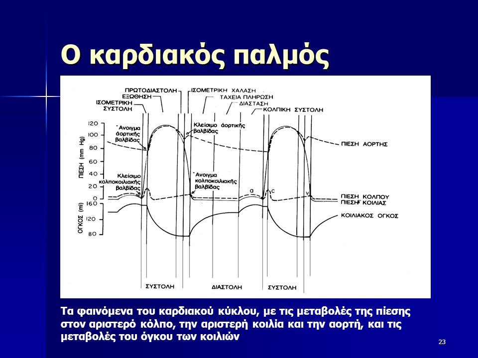 Ο καρδιακός παλμός 23 Τα φαινόμενα του καρδιακού κύκλου, με τις μεταβολές της πίεσης στον αριστερό κόλπο, την αριστερή κοιλία και την αορτή, και τις μ