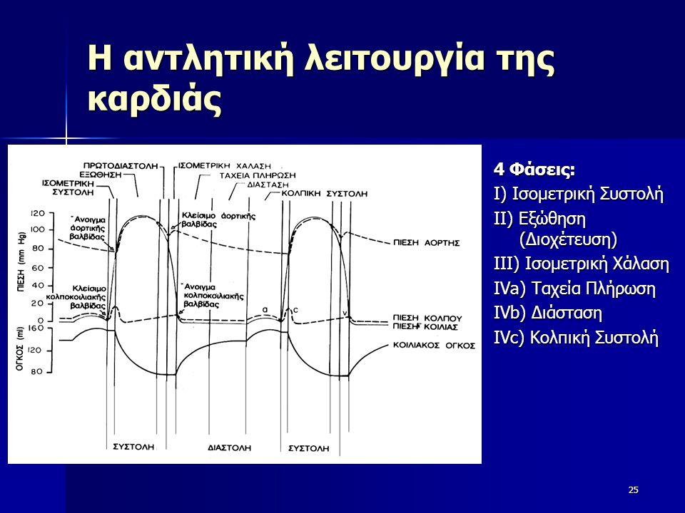 Η αντλητική λειτουργία της καρδιάς 4 Φάσεις: Ι) Ισομετρική Συστολή ΙΙ) Εξώθηση (Διοχέτευση) ΙΙΙ) Ισομετρική Χάλαση ΙVa) Ταχεία Πλήρωση ΙVb) Διάσταση Ι
