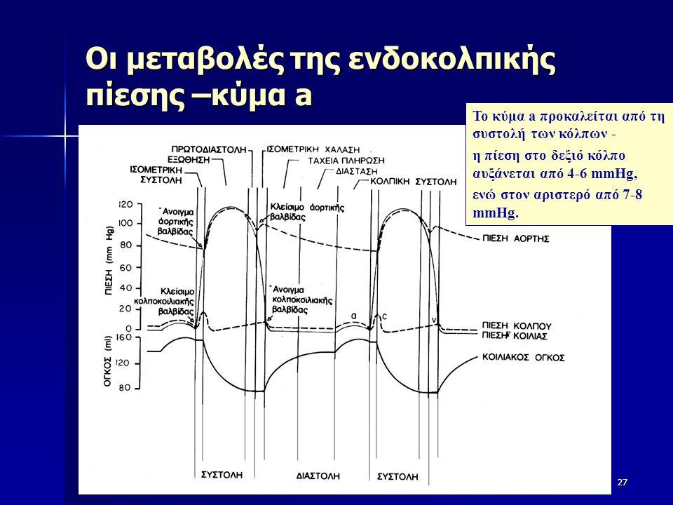 Οι μεταβολές της ενδοκολπικής πίεσης –κύμα a 27 Το κύμα a προκαλείται από τη συστολή των κόλπων - η πίεση στο δεξιό κόλπο αυξάνεται από 4-6 mmHg, ενώ