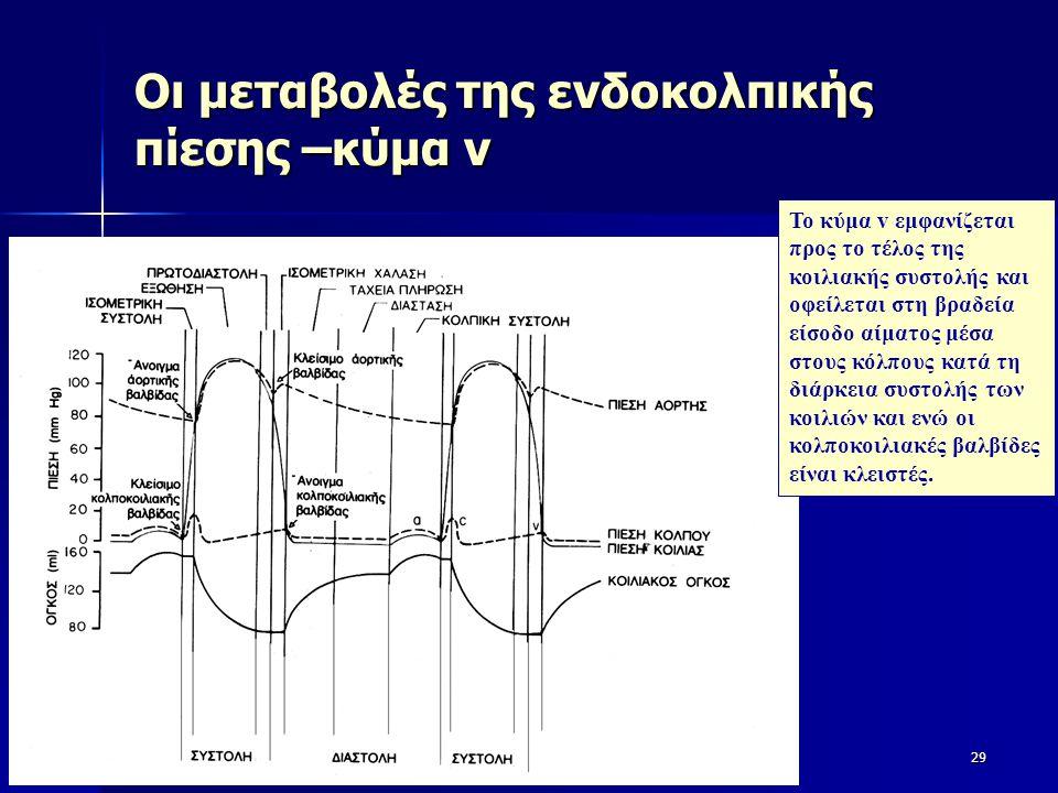Οι μεταβολές της ενδοκολπικής πίεσης –κύμα v 29 Το κύμα v εμφανίζεται προς το τέλος της κοιλιακής συστολής και οφείλεται στη βραδεία είσοδο αίματος μέ