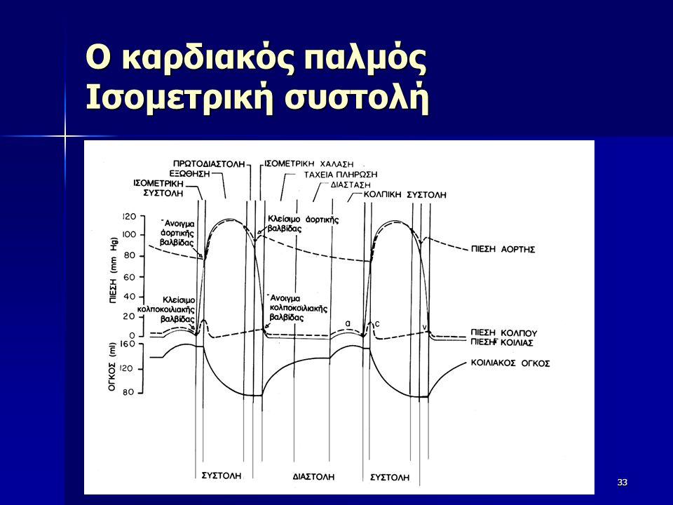 Ο καρδιακός παλμός Ισομετρική συστολή 33