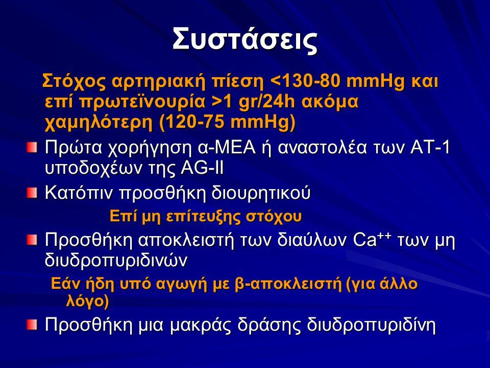 Συστάσεις Στόχος αρτηριακή πίεση 1 gr/24h ακόμα χαμηλότερη (120-75 mmHg) Στόχος αρτηριακή πίεση 1 gr/24h ακόμα χαμηλότερη (120-75 mmHg) Πρώτα χορήγηση α-ΜΕΑ ή αναστολέα των ΑΤ-1 υποδοχέων της AG-II Κατόπιν προσθήκη διουρητικού Επί μη επίτευξης στόχου Επί μη επίτευξης στόχου Προσθήκη αποκλειστή των διαύλων Ca ++ των μη διυδροπυριδινών Εάν ήδη υπό αγωγή με β-αποκλειστή (για άλλο λόγο) Προσθήκη μια μακράς δράσης διυδροπυριδίνη