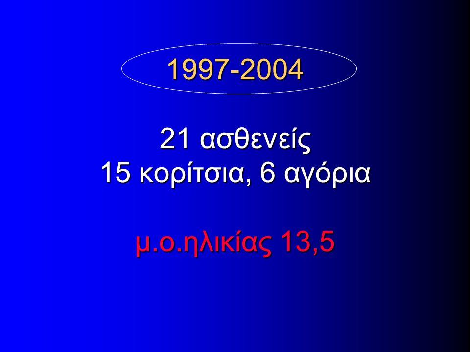 1997-2004 21 ασθενείς 15 κορίτσια, 6 αγόρια μ.ο.ηλικίας 13,5