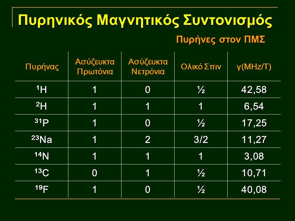 Πυρηνικός Μαγνητικός Συντονισμός Πυρήνας Ασύζευκτα Πρωτόνια Ασύζευκτα Νετρόνια Ολικό Σπινγ(MHz/T) 1H1H1H1H10½42,58 2H2H2H2H1116,54 31 P 10½17,25 23 Na