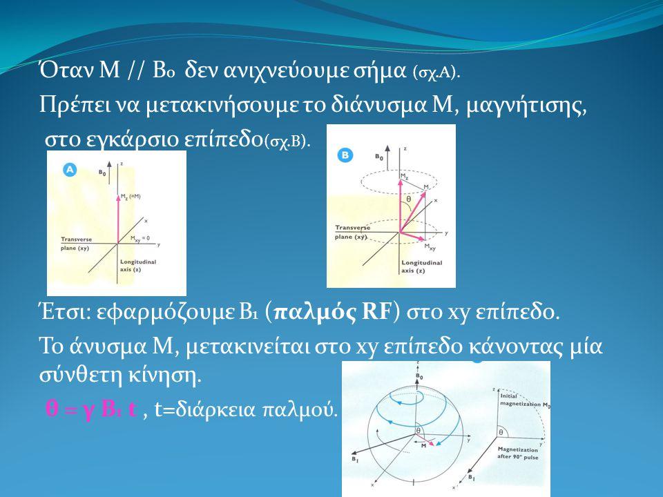 Όταν Μ // Β ο δεν ανιχνεύουμε σήμα (σχ.Α). Πρέπει να μετακινήσουμε το διάνυσμα Μ, μαγνήτισης, στο εγκάρσιο επίπεδο (σχ.Β). Έτσι: εφαρμόζουμε Β 1 (παλμ
