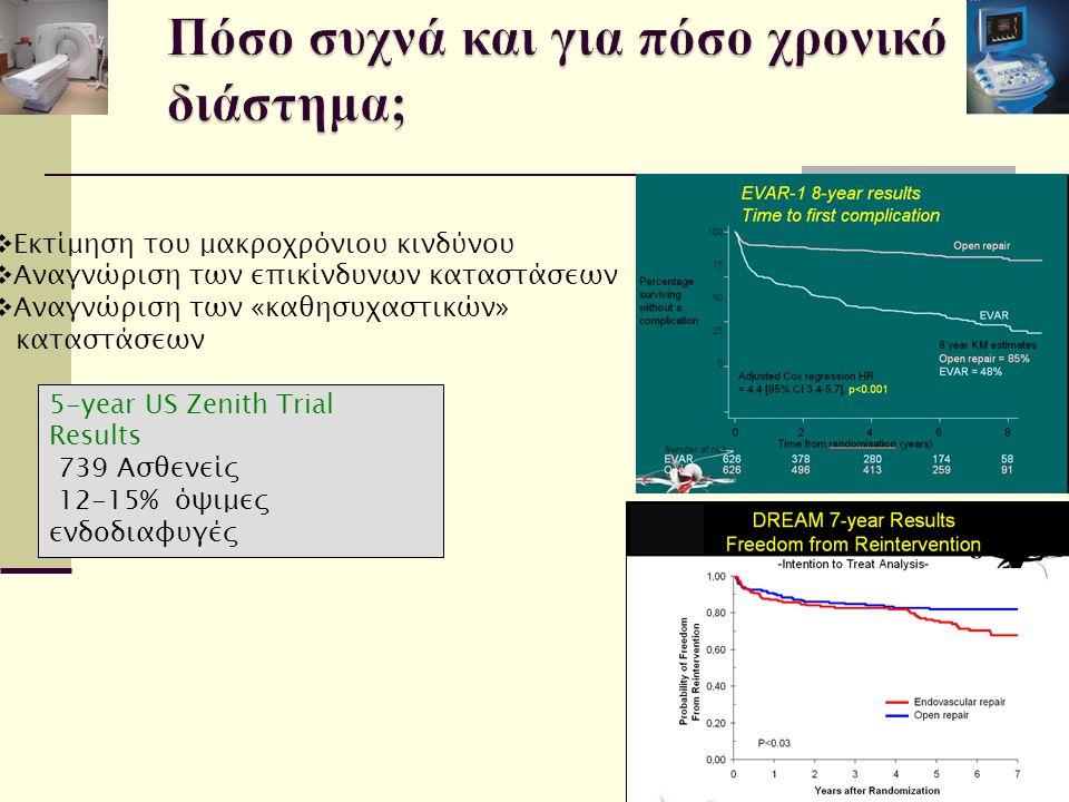  Εκτίμηση του μακροχρόνιου κινδύνου  Aναγνώριση των επικίνδυνων καταστάσεων  Αναγνώριση των «καθησυχαστικών» καταστάσεων 5-year US Zenith Trial Results 739 Ασθενείς 12-15% όψιμες ενδοδιαφυγές