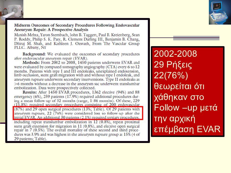 2002-2008 29 Ρήξεις 22(76%) θεωρείται ότι χάθηκαν στο Follow –up μετά την αρχική επέμβαση EVAR