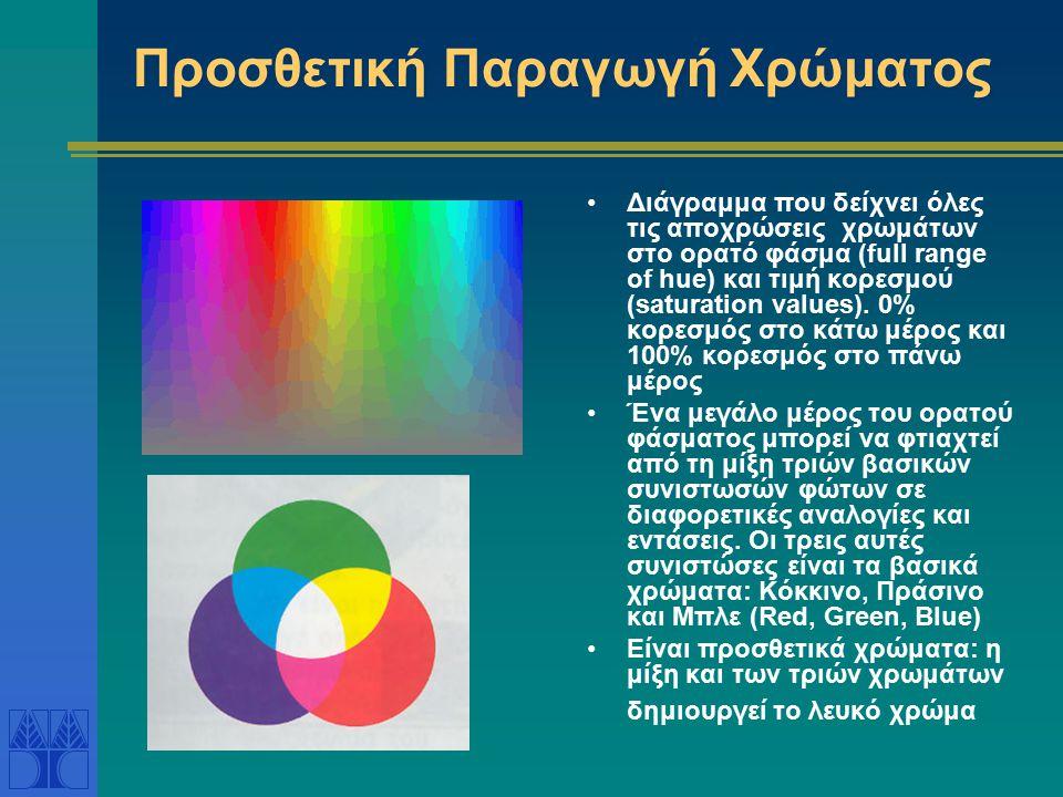 Προσθετική Παραγωγή Χρώματος Διάγραμμα που δείχνει όλες τις αποχρώσεις χρωμάτων στο ορατό φάσμα (full range of hue) και τιμή κορεσμού (saturation values).
