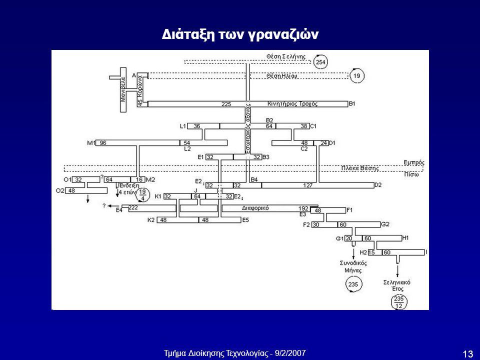 Τμήμα Διοίκησης Τεχνολογίας - 9/2/2007 13 Διάταξη των γραναζιών