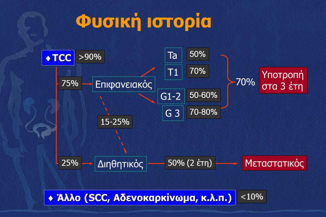 Φυσική ιστορία Ta G1-2 Υποτροπή στα 3 έτη 50% 50-60% Διηθητικός 15-25% 50% (2 έτη) Μεταστατικός Επιφανειακός  TCC >90%  Άλλο (SCC, Αδενοκαρκίνωμα, κ