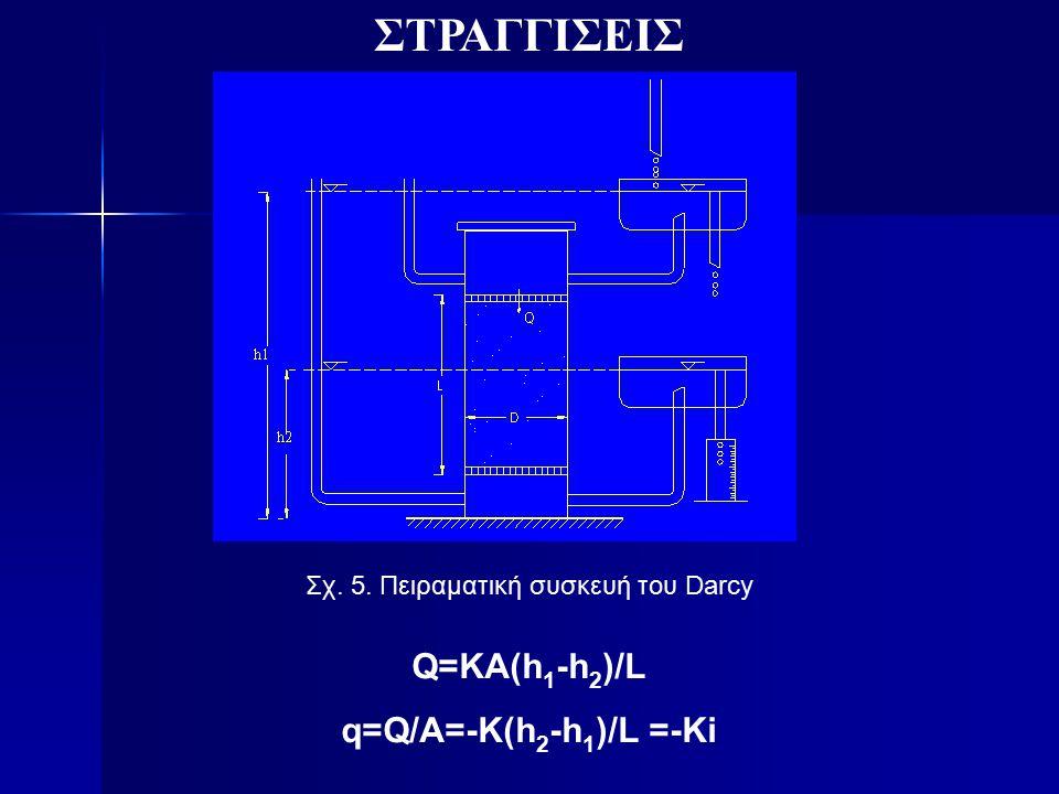 ΣΤΡΑΓΓΙΣΕΙΣ Σχ. 5. Πειραματική συσκευή του Darcy Q=KA(h 1 -h 2 )/L q=Q/A=-K(h 2 -h 1 )/L =-Ki