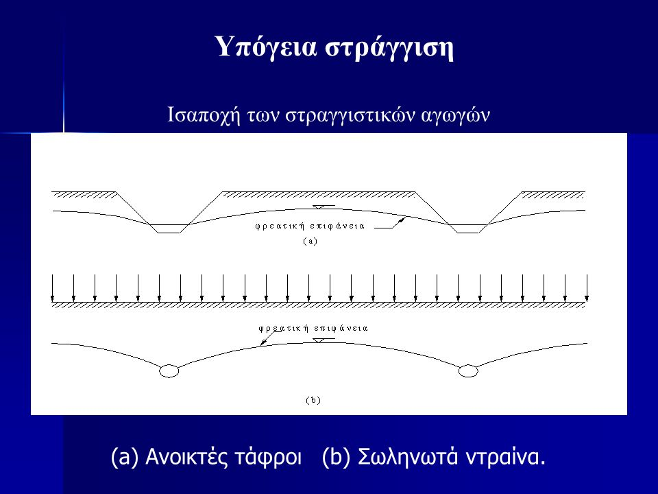 Υπόγεια στράγγιση Ισαποχή των στραγγιστικών αγωγών (a) Ανοικτές τάφροι (b) Σωληνωτά ντραίνα.