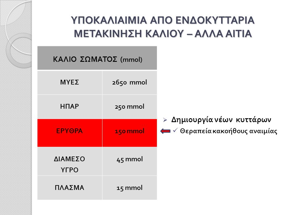 ΥΠΟΚΑΛΙΑΙΜΙΑ ΑΠΟ ΕΝΔΟΚΥΤΤΑΡΙΑ ΜΕΤΑΚΙΝΗΣΗ ΚΑΛΙΟΥ – ΑΛΛΑ ΑΙΤΙΑ ΚΑΛΙΟ ΣΩΜΑΤΟΣ ( mmol) ΜΥΕΣ2650 mmol ΗΠΑΡ250 mmol ΕΡΥΘΡΑ150 mmol ΔΙΑΜΕΣΟ ΥΓΡΟ 45 mmol ΠΛΑΣΜΑ15 mmol  Δημιουργία νέων κυττάρων Θεραπεία κακοήθους αναιμίας