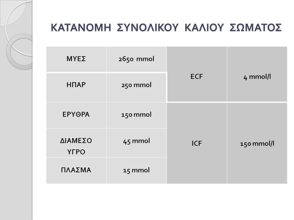 ΚΑΤΑΝΟΜΗ ΣΥΝΟΛΙΚΟΥ ΚΑΛΙΟΥ ΣΩΜΑΤΟΣ ΜΥΕΣ2650 mmol ECF 4 mmol/l ΗΠΑΡ250 mmol ΕΡΥΘΡΑ150 mmol ICF150 mmol/l ΔΙΑΜΕΣΟ ΥΓΡΟ 45 mmol ΠΛΑΣΜΑ15 mmol