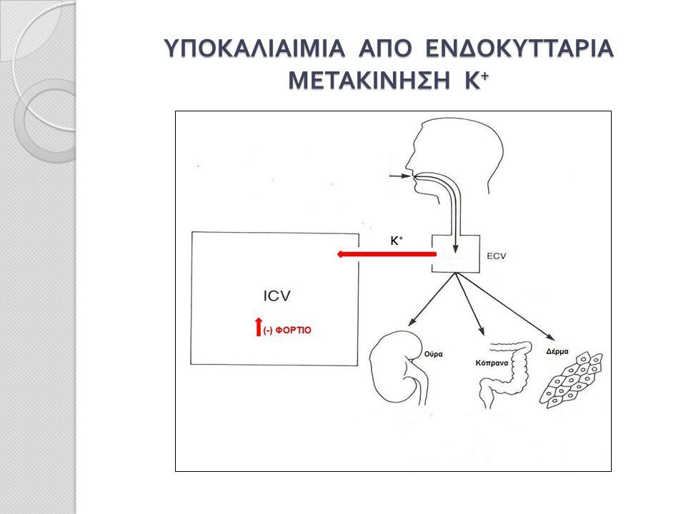 ΥΠΟΚΑΛΙΑΙΜΙΑ ΑΠΟ ΕΝΔΟΚΥΤΤΑΡΙΑ ΜΕΤΑΚΙΝΗΣΗ Κ + Κ+Κ+