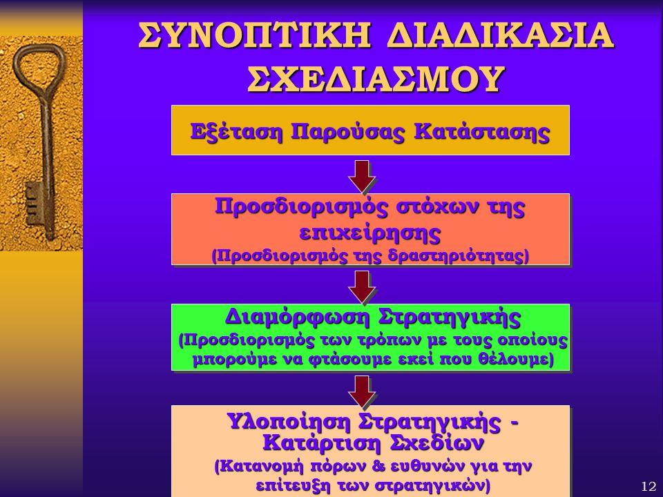 Βαγής Σαμαθρακής12 ΣΥΝΟΠΤΙΚΗ ΔΙΑΔΙΚΑΣΙΑ ΣΧΕΔΙΑΣΜΟΥ Διαμόρφωση Στρατηγικής (Προσδιορισμός των τρόπων με τους οποίους μπορούμε να φτάσουμε εκεί που θέλο