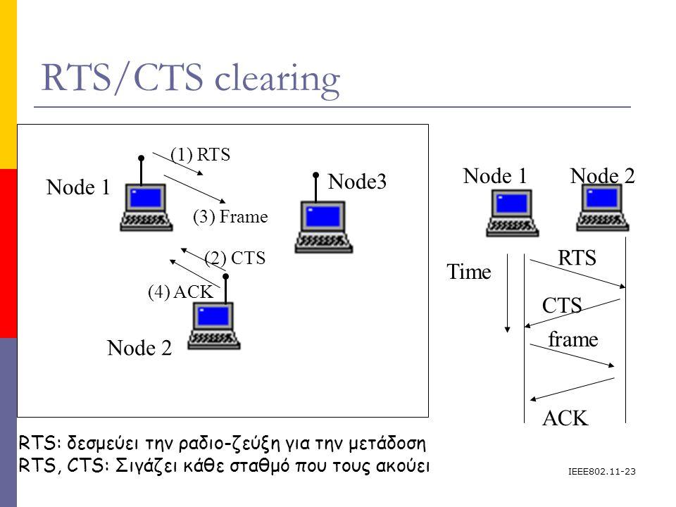 IEEE802.11-23 RTS/CTS clearing Node 1 Node3 Node 2 (1) RTS (2) CTS (3) Frame (4) ACK Node 1 frame ACK Time Node 2 CTS RTS RTS: δεσμεύει την ραδιο-ζεύξη για την μετάδοση RTS, CTS: Σιγάζει κάθε σταθμό που τους ακούει