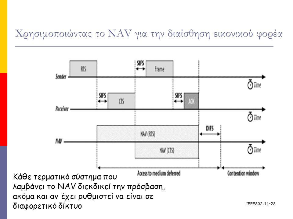 IEEE802.11-28 Χρησιμοποιώντας το NAV για την διαίσθηση εικονικού φορέα Κάθε τερματικό σύστημα που λαμβάνει το NAV διεκδικεί την πρόσβαση, ακόμα και αν έχει ρυθμιστεί να είναι σε διαφορετικό δίκτυο