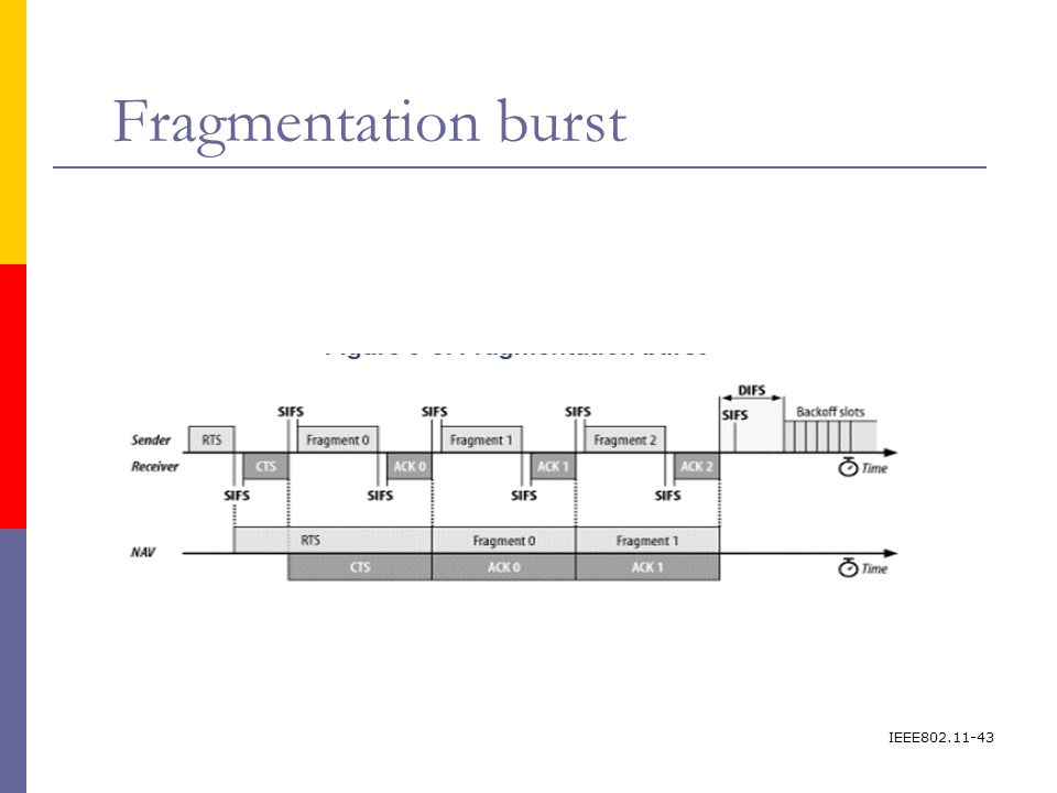 IEEE802.11-43 Fragmentation burst