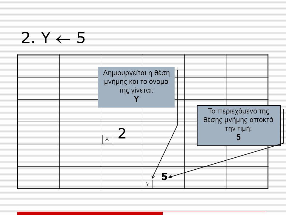 2. Υ  5 2 Δημιουργείται η θέση μνήμης και το όνομα της γίνεται: Υ Το περιεχόμενο της θέσης μνήμης αποκτά την τιμή: 5 Χ Υ 5