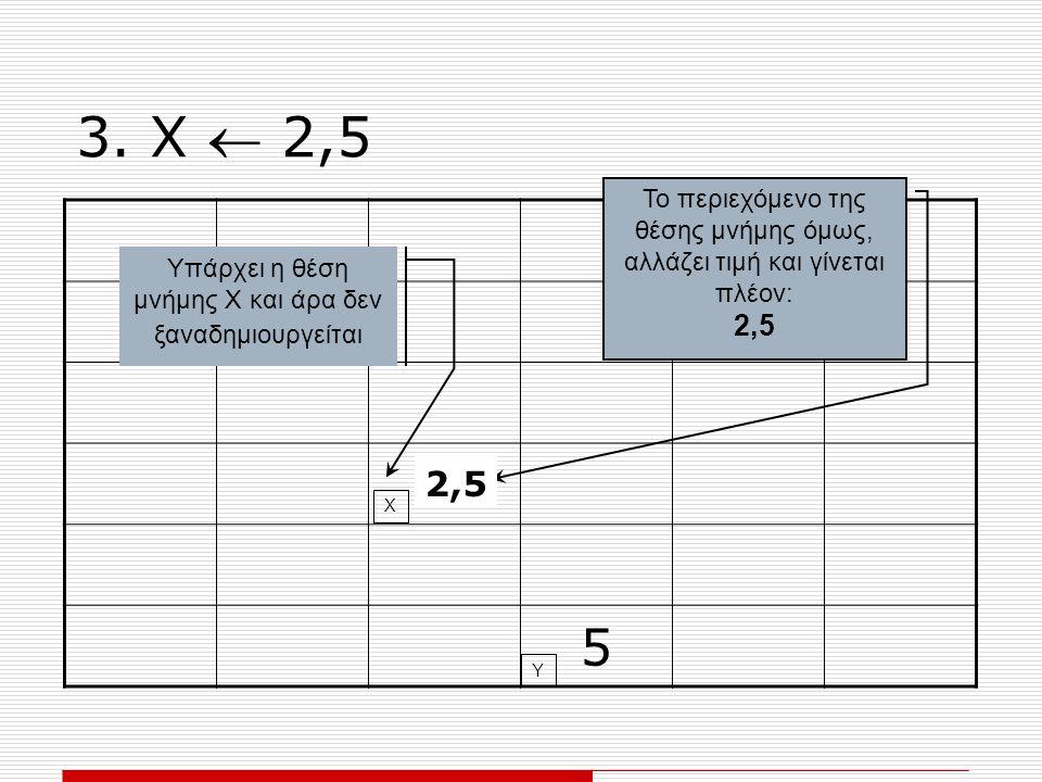 3. Χ  2,5 2 5 Υπάρχει η θέση μνήμης Χ και άρα δεν ξαναδημιουργείται Το περιεχόμενο της θέσης μνήμης όμως, αλλάζει τιμή και γίνεται πλέον: 2,5 Χ Υ