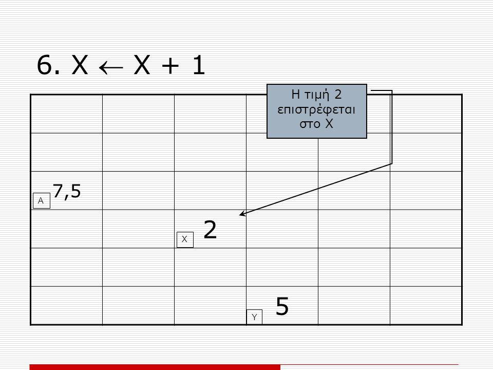 6. Χ  Χ + 1 7,5 2 5 Χ Υ Α Η τιμή 2 επιστρέφεται στο Χ