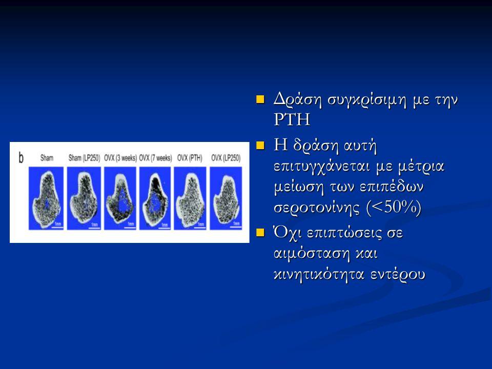 Δράση συγκρίσιμη με την PTH Δράση συγκρίσιμη με την PTH Η δράση αυτή επιτυγχάνεται με μέτρια μείωση των επιπέδων σεροτονίνης (<50%) Η δράση αυτή επιτυγχάνεται με μέτρια μείωση των επιπέδων σεροτονίνης (<50%) Όχι επιπτώσεις σε αιμόσταση και κινητικότητα εντέρου Όχι επιπτώσεις σε αιμόσταση και κινητικότητα εντέρου