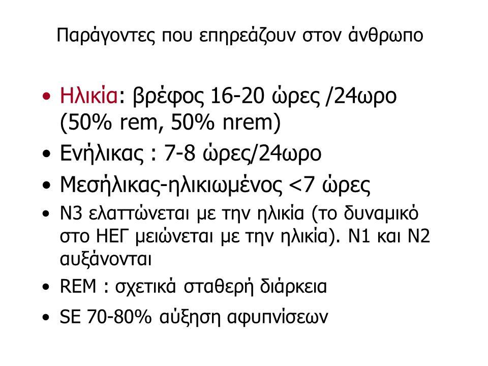 Παράγοντες που επηρεάζουν στον άνθρωπο Ηλικία: βρέφος 16-20 ώρες /24ωρο (50% rem, 50% nrem) Ενήλικας : 7-8 ώρες/24ωρο Μεσήλικας-ηλικιωμένος <7 ώρες Ν3